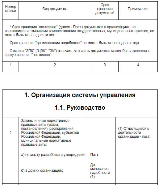 сроки хранения документов кредитных организаций