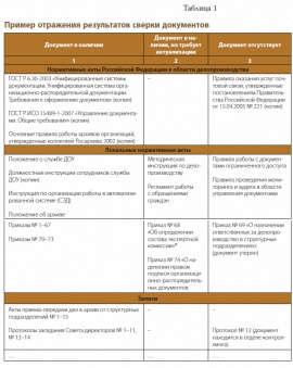 Аудит делопроизводства ворганизации