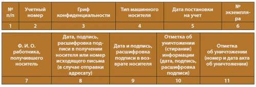 образец инструкция по конфиденциальному делопроизводству - фото 5