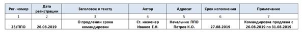 Журнал регистрации служебных записок: образец документа