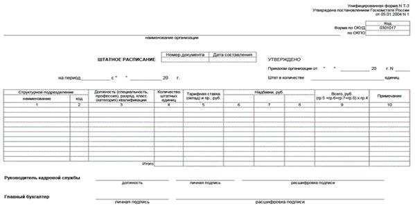 Регламентирующие документы организации: состав, содержание и оформление