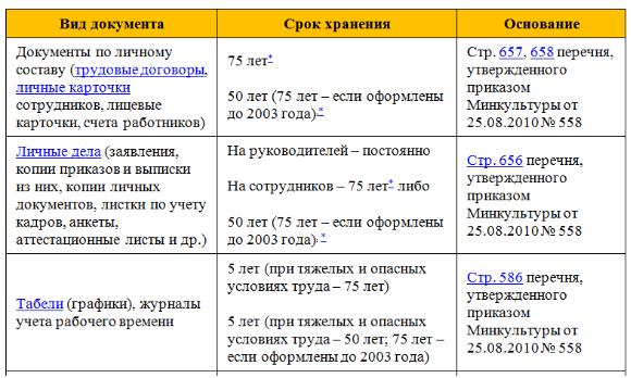 сроки хранения судебных дел