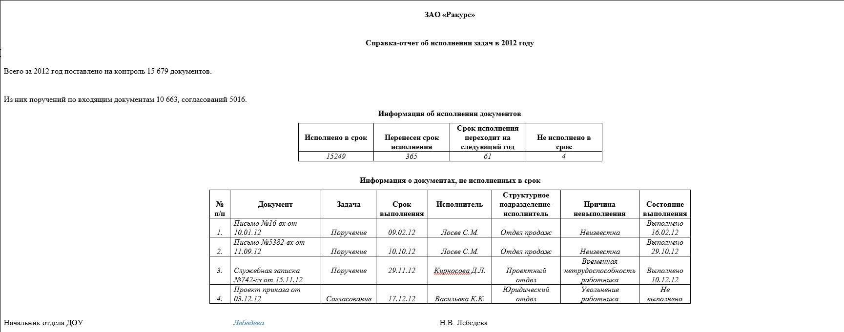 Отчет по практике документационное обеспечение управления Другие отчеты по практике по предмету Менеджмент Документационное обеспечение управления и бизнеспроцессов в организации МУ ПТДС МО г